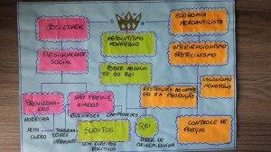 Mapa mental (3) do absolutismo feito por aluno do 7º. ano.