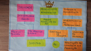 Mapa mental (2) do absolutismo feito por aluno do 7º. ano.