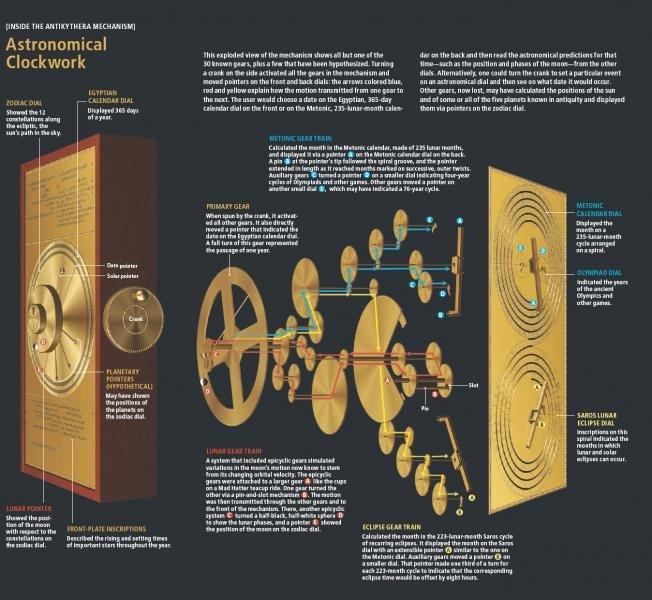 O mecanismo do Anticítera
