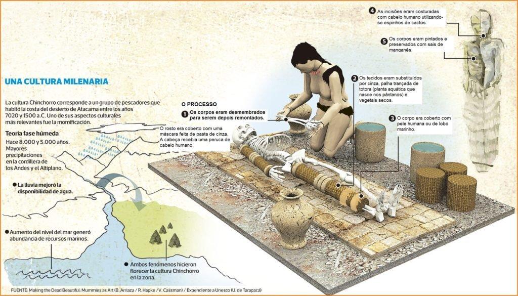 Processo de mumificação Chinchorro