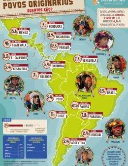 América latina, povos originários - quantos são?